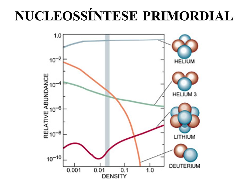 NUCLEOSSÍNTESE PRIMORDIAL