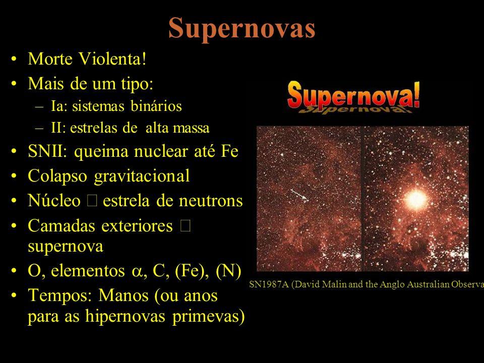 Supernovas Morte Violenta! Mais de um tipo: –Ia: sistemas binários –II: estrelas de alta massa SNII: queima nuclear até Fe Colapso gravitacional Núcle