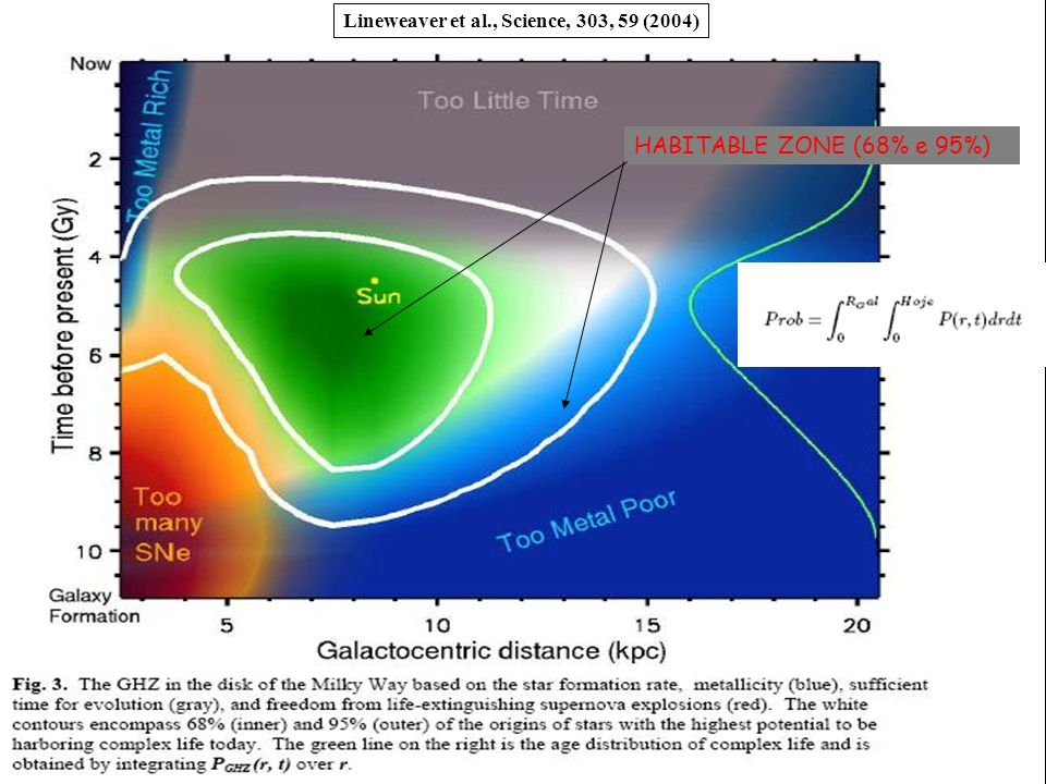 HABITABLE ZONE (68% e 95%) Lineweaver et al., Science, 303, 59 (2004)