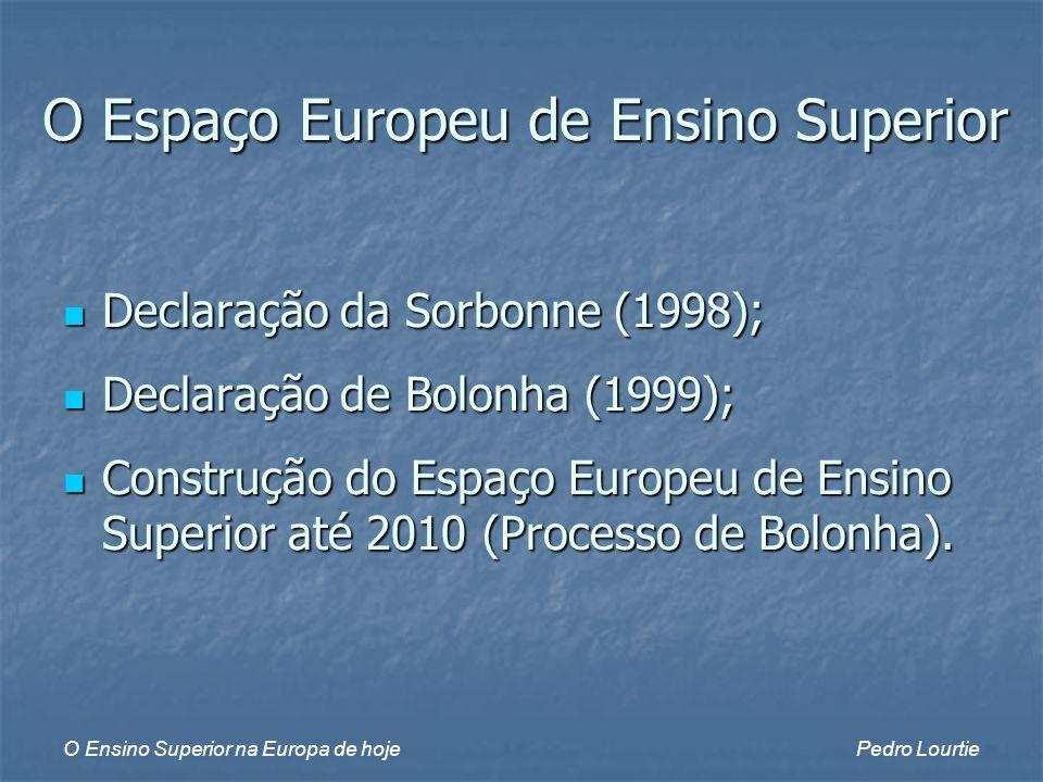 O Ensino Superior na Europa de hojePedro Lourtie Declaração da Sorbonne (1998); Declaração da Sorbonne (1998); Declaração de Bolonha (1999); Declaração de Bolonha (1999); Construção do Espaço Europeu de Ensino Superior até 2010 (Processo de Bolonha).