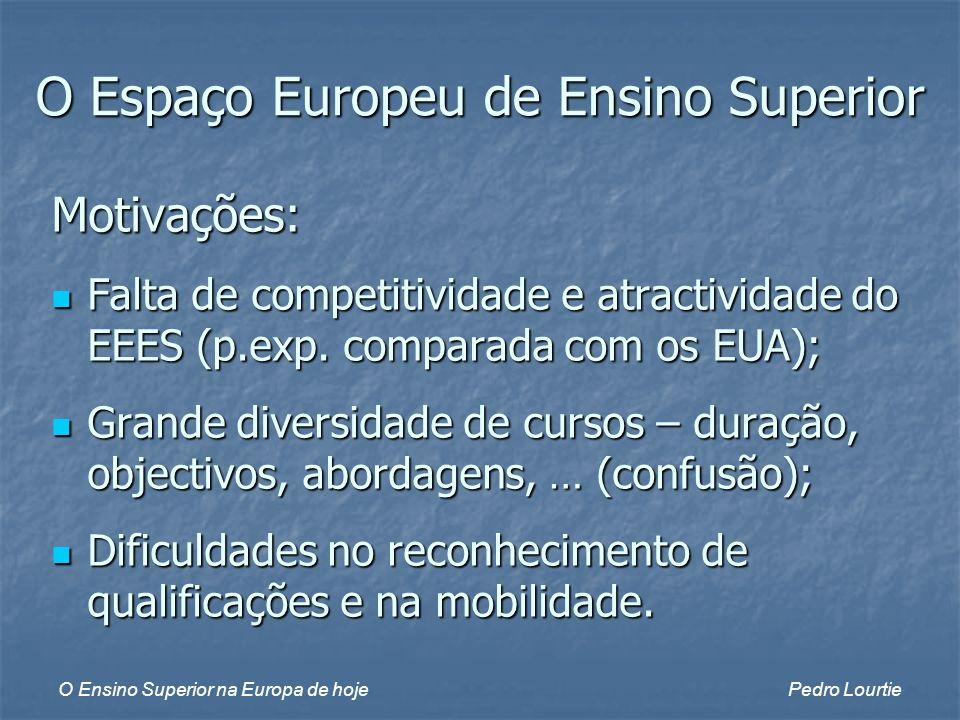 O Ensino Superior na Europa de hojePedro Lourtie O Espaço Europeu de Ensino Superior Motivações: Falta de competitividade e atractividade do EEES (p.exp.