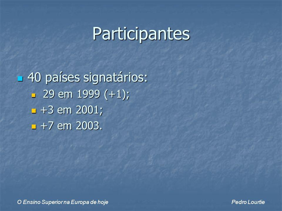 O Ensino Superior na Europa de hojePedro Lourtie Participantes 40 países signatários: 40 países signatários: 29 em 1999 (+1); 29 em 1999 (+1); +3 em 2001; +3 em 2001; +7 em 2003.