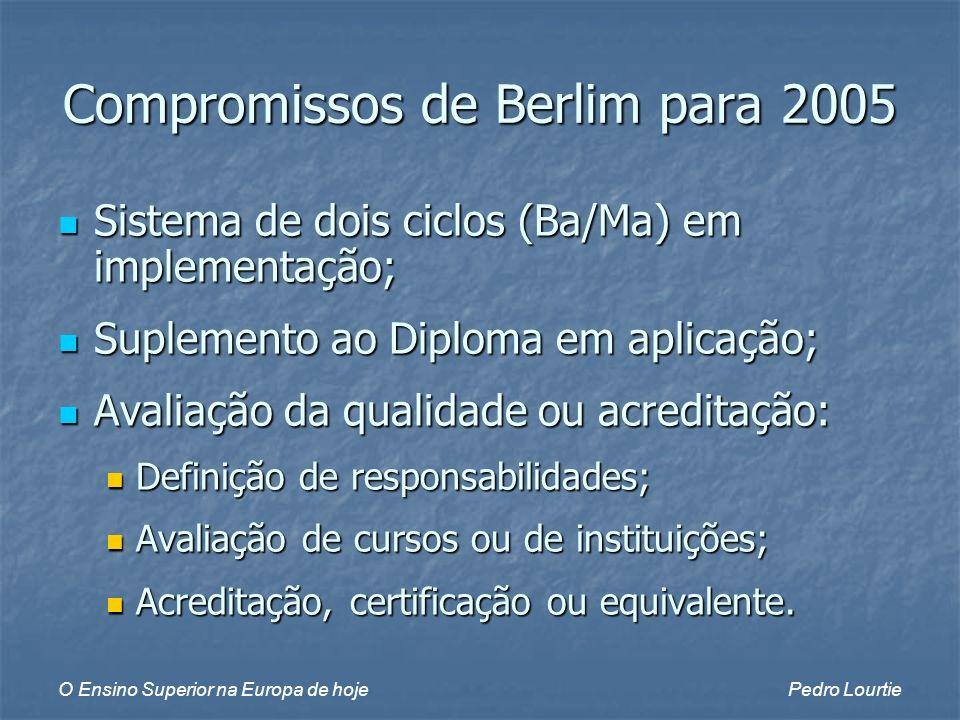 O Ensino Superior na Europa de hojePedro Lourtie Compromissos de Berlim para 2005 Sistema de dois ciclos (Ba/Ma) em implementação; Sistema de dois ciclos (Ba/Ma) em implementação; Suplemento ao Diploma em aplicação; Suplemento ao Diploma em aplicação; Avaliação da qualidade ou acreditação: Avaliação da qualidade ou acreditação: Definição de responsabilidades; Definição de responsabilidades; Avaliação de cursos ou de instituições; Avaliação de cursos ou de instituições; Acreditação, certificação ou equivalente.