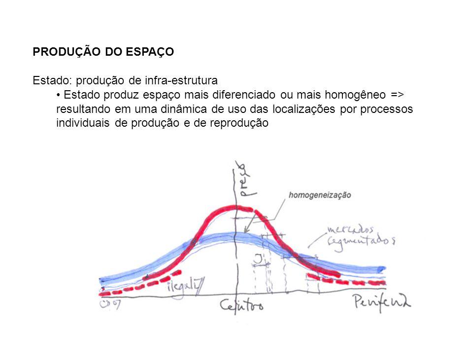 PRODUÇÃO DO ESPAÇO Estado: produção de infra-estrutura Estado produz espaço mais diferenciado ou mais homogêneo => resultando em uma dinâmica de uso d