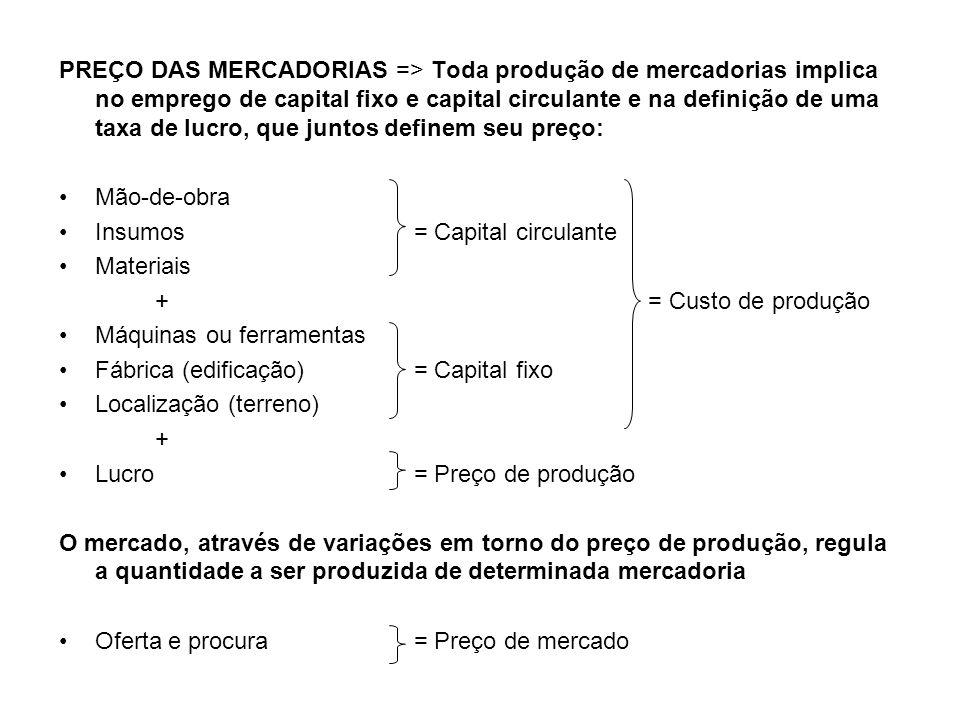 PREÇO DAS MERCADORIAS => Toda produção de mercadorias implica no emprego de capital fixo e capital circulante e na definição de uma taxa de lucro, que