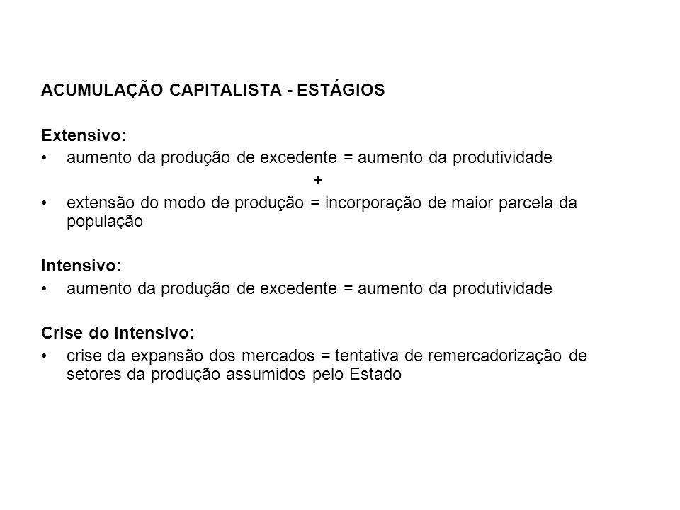 ACUMULAÇÃO CAPITALISTA - ESTÁGIOS Extensivo: aumento da produção de excedente = aumento da produtividade + extensão do modo de produção = incorporação