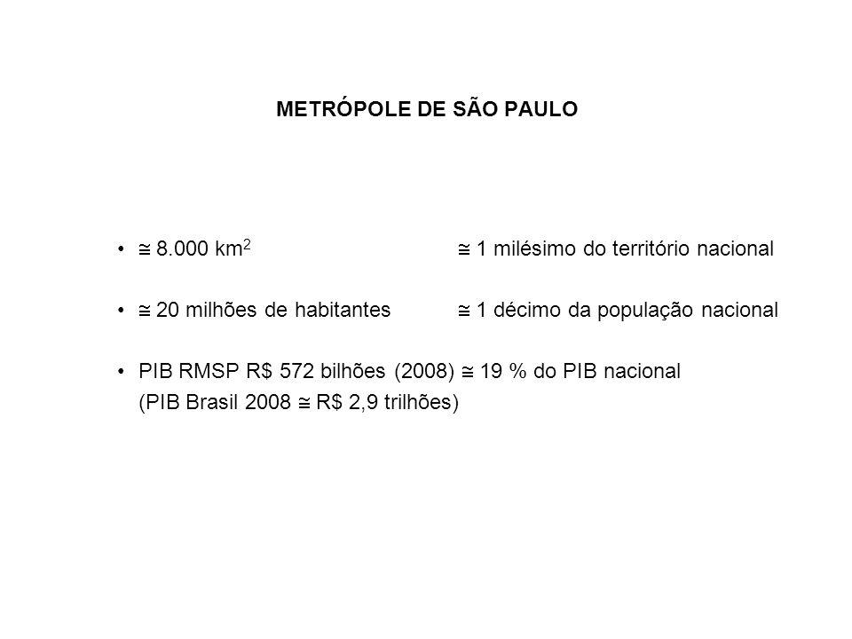 METRÓPOLE DE SÃO PAULO 8.000 km 2 1 milésimo do território nacional 20 milhões de habitantes 1 décimo da população nacional PIB RMSP R$ 572 bilhões (2