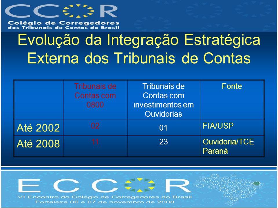 Evolução da Integração Estratégica Externa dos Tribunais de Contas Tribunais de Contas com 0800 Tribunais de Contas com investimentos em Ouvidorias Fo
