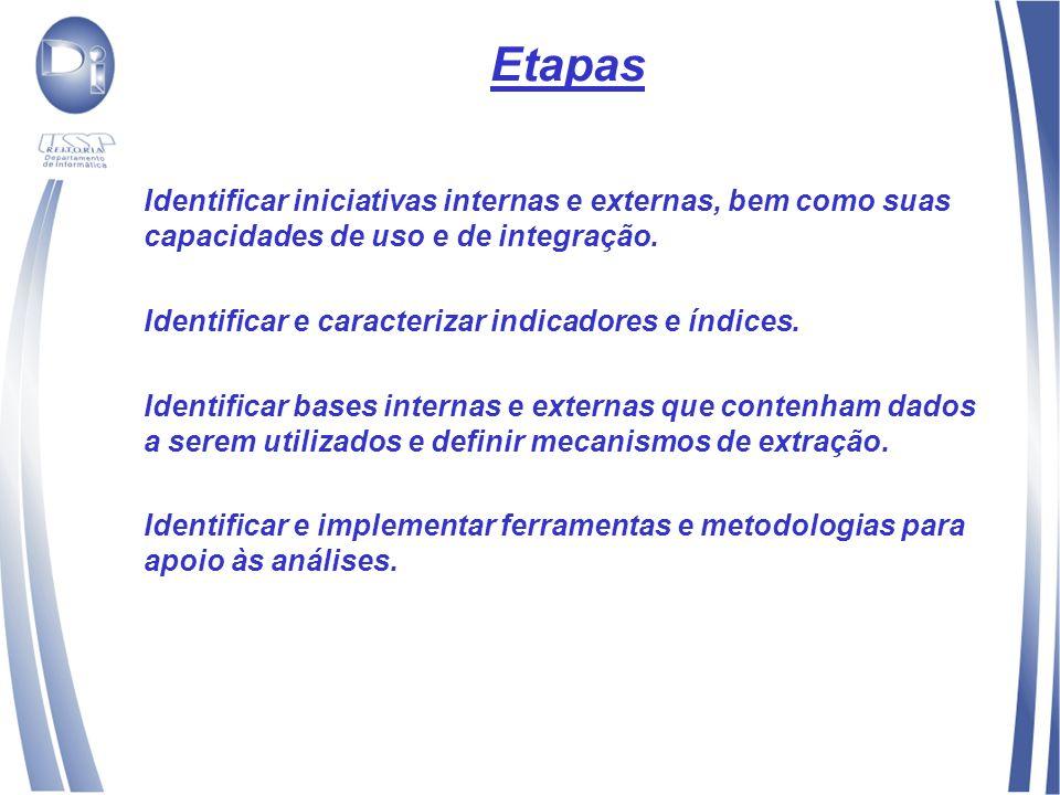 Etapas Identificar iniciativas internas e externas, bem como suas capacidades de uso e de integração.