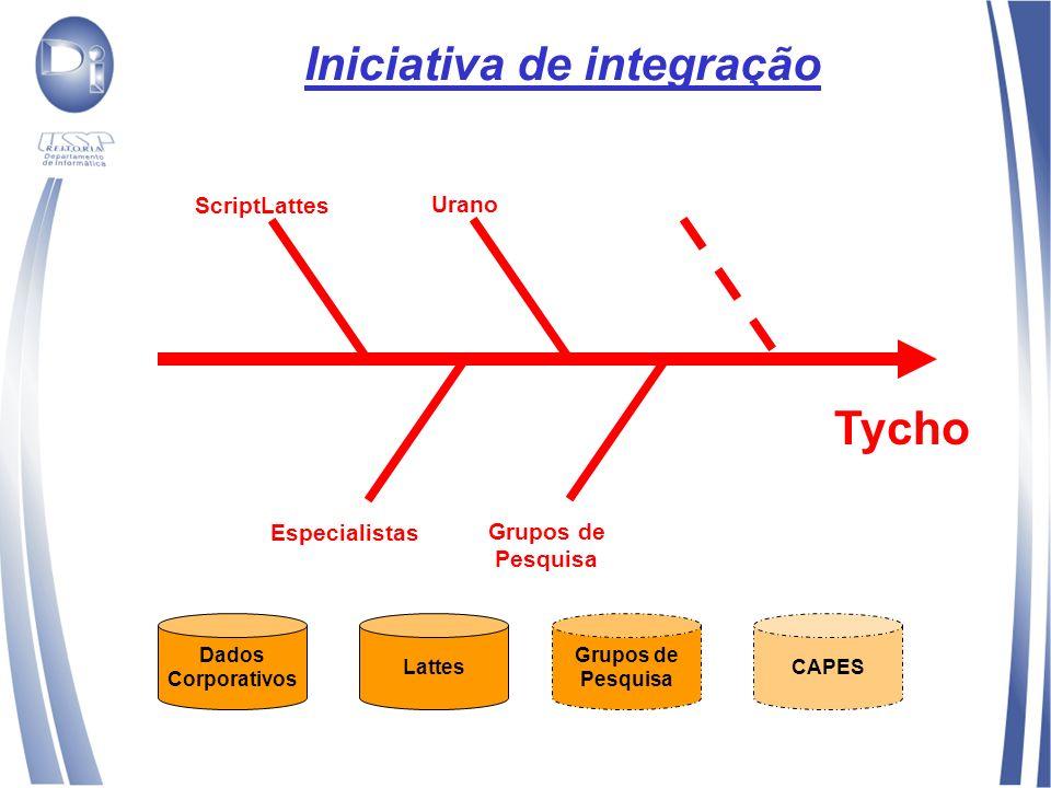 Iniciativa de integração Dados Corporativos LattesCAPES ScriptLattes Especialistas Urano Grupos de Pesquisa Tycho