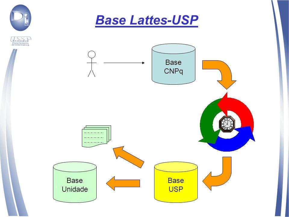 Base Lattes-USP Base CNPq Base USP Base Unidade