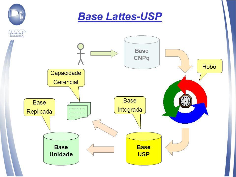 Base Lattes-USP Base CNPq Base USP Base Unidade Robô Base Integrada Base Replicada Capacidade Gerencial