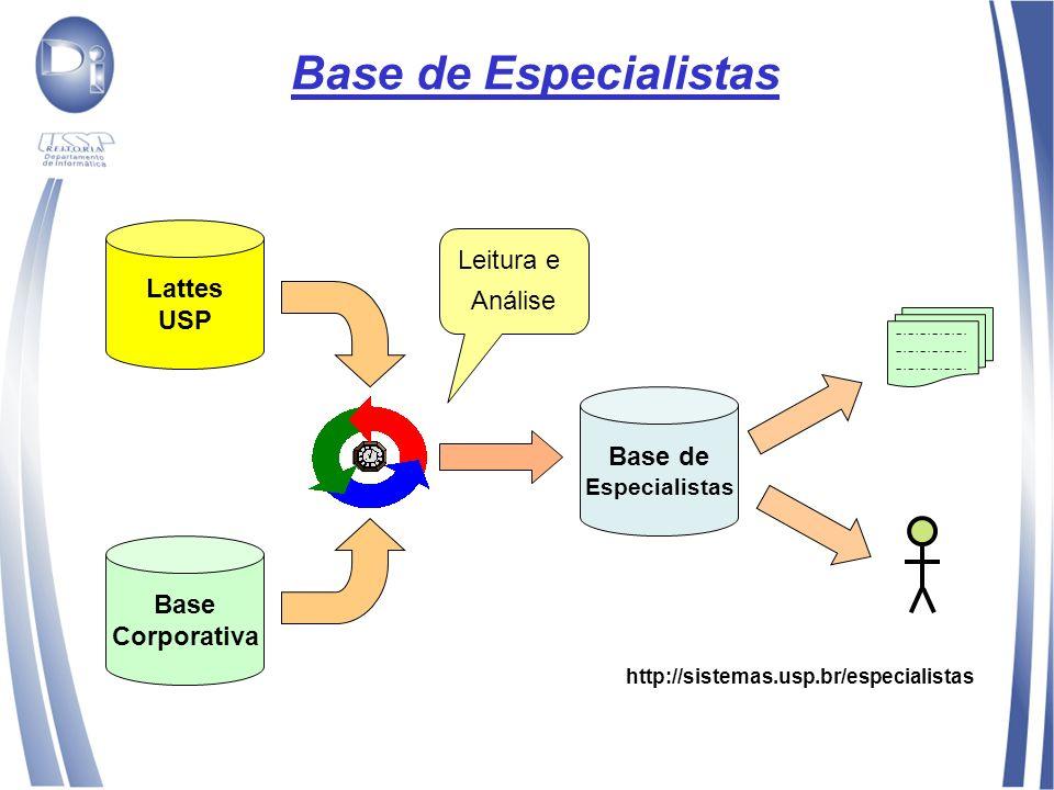Base de Especialistas Lattes USP Base Corporativa Leitura e Análise Base de Especialistas http://sistemas.usp.br/especialistas