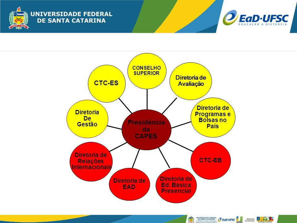 SERVIÇOS OFERECIDOS Administração do SGB Organização de dados para alimentação do sistema ATUAB e E_MEC, SISUAB Assessoria na elaboração encaminhamentos e implementação dos projetos de EaD Capacitação de professores, coordenadores de pólos e tutores em EaD Avaliação de cursos e de pólos Elaboração e implantação de Projetos de pesquisa e avaliação em EaD Análise e Gestão da infra-estrutura de base tecnológica para EaD Gestão pedagógica do sistema de informática UAB/UFSC Representação da UFSC na CAPES/UAB/MEC Integração de ações com o NPD, o DAE Convênios e acordos de cooperação Comissão de seleção de coordenadores de pólos Elaboração de contratos de cedência de direitos patrimoniais