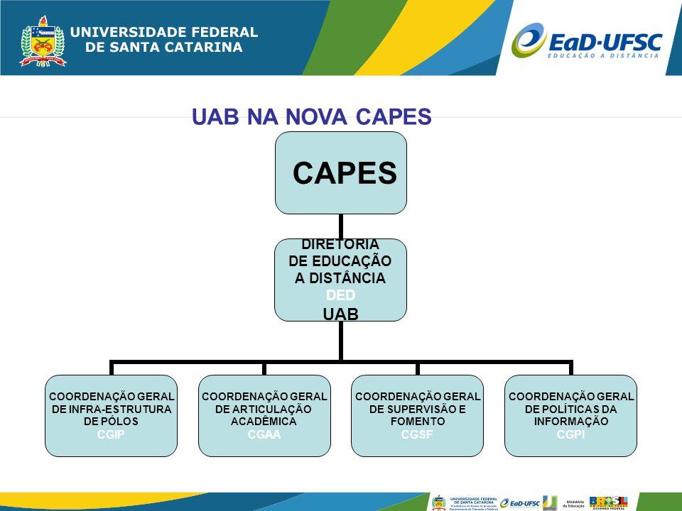 EAD-UFSC 2008/08 Total de pólos 89 Total de vagas 6.131 Total de matriculas 5.498 Total de convênios 76 Total de financiamento ver http://www.ead.ufsc.br/dead Editais, 2004, 2005, 2006, 2007 Previsão para reedições e UAB2/2.0082 - 2.600 vagas