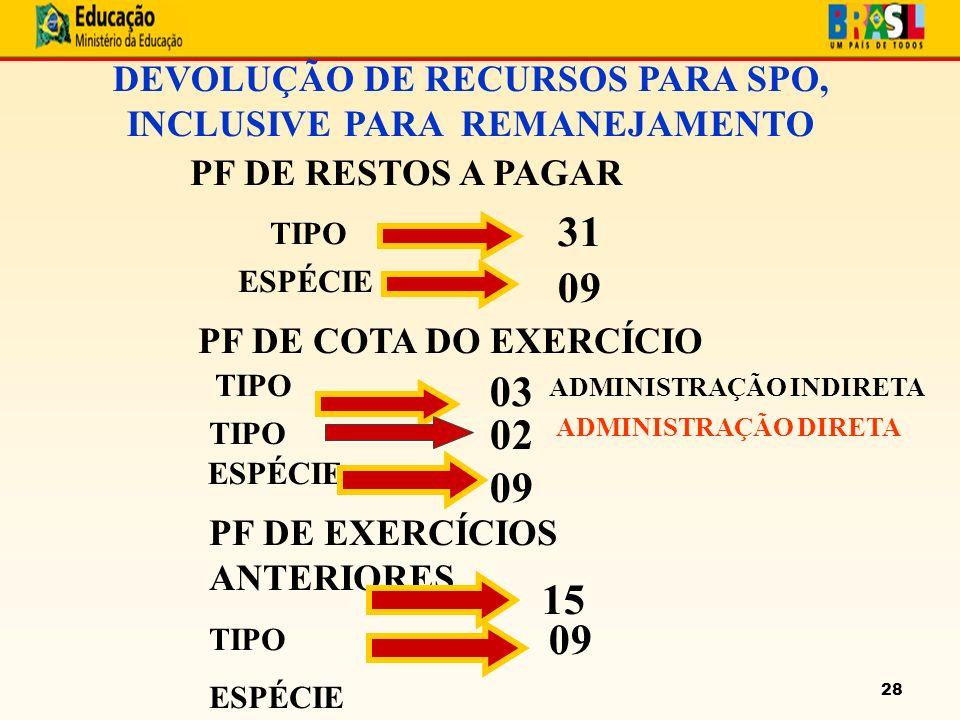 28 DEVOLUÇÃO DE RECURSOS PARA SPO, INCLUSIVE PARA REMANEJAMENTO PF DE RESTOS A PAGAR TIPO ESPÉCIE PF DE COTA DO EXERCÍCIO TIPO ESPÉCIE 31 09 03 09 PF DE EXERCÍCIOS ANTERIORES TIPO ESPÉCIE 15 09 ADMINISTRAÇÃO INDIRETA TIPO 02 ADMINISTRAÇÃO DIRETA