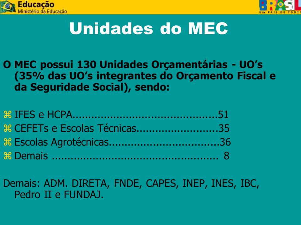 Unidades do MEC O MEC possui 130 Unidades Orçamentárias - UOs (35% das UOs integrantes do Orçamento Fiscal e da Seguridade Social), sendo: zIFES e HCPA..............................................51 zCEFETs e Escolas Técnicas..........................35 zEscolas Agrotécnicas...................................36 zDemais.....................................................