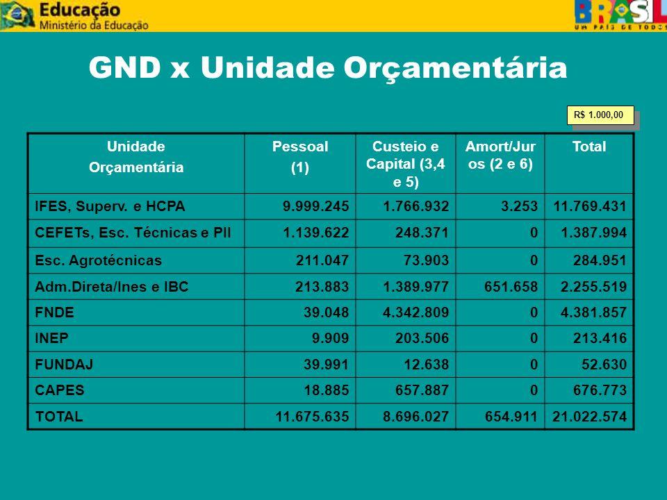GND x Unidade Orçamentária Unidade Orçamentária Pessoal (1) Custeio e Capital (3,4 e 5) Amort/Jur os (2 e 6) Total IFES, Superv.