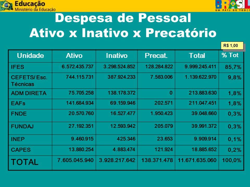 Despesa de Pessoal Ativo x Inativo x Precatório UnidadeAtivoInativoPrecat.Total % Tot IFES 6.572.435.7373.298.524.852128.284.8229.999.245.411 85,7% CEFETS/ Esc.
