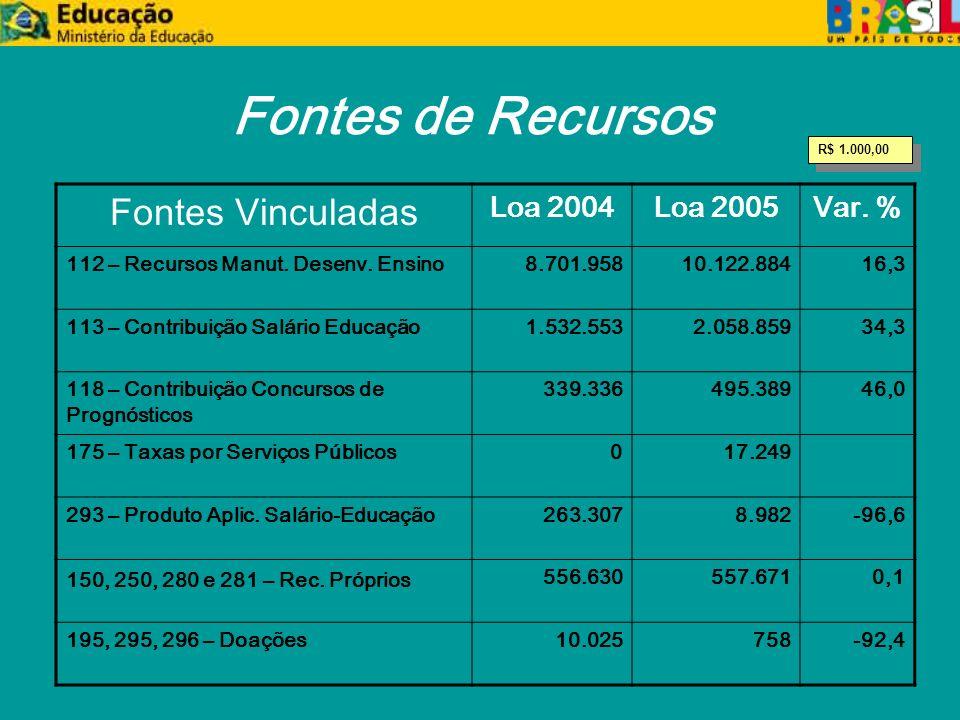 Fontes de Recursos Fontes Vinculadas Loa 2004Loa 2005Var.