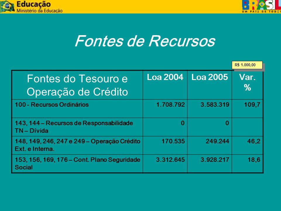 Fontes de Recursos Fontes do Tesouro e Operação de Crédito Loa 2004Loa 2005Var.