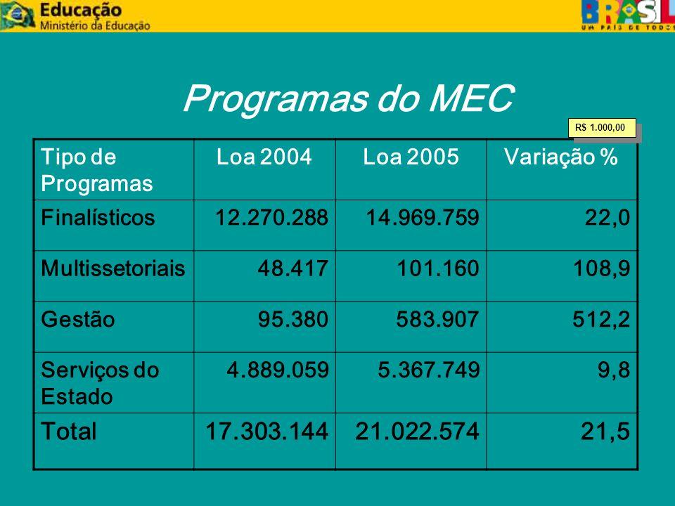 Programas do MEC Tipo de Programas Loa 2004Loa 2005Variação % Finalísticos12.270.28814.969.75922,0 Multissetoriais48.417101.160108,9 Gestão95.380583.907512,2 Serviços do Estado 4.889.0595.367.7499,8 Total17.303.14421.022.57421,5 R$ 1.000,00