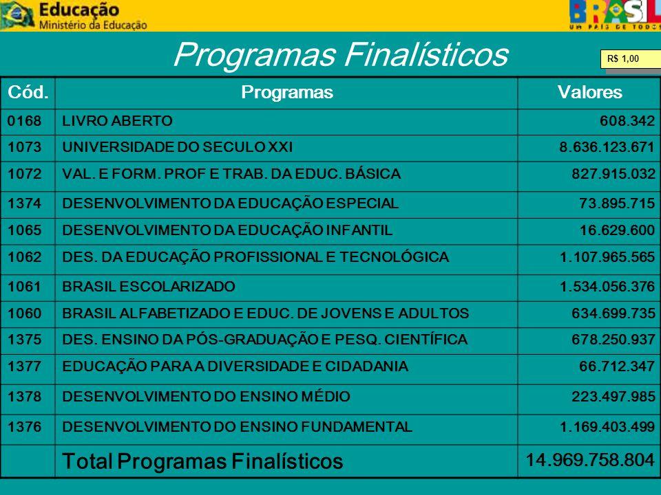 Programas Finalísticos Cód.ProgramasValores 0168LIVRO ABERTO608.342 1073UNIVERSIDADE DO SECULO XXI8.636.123.671 1072VAL.