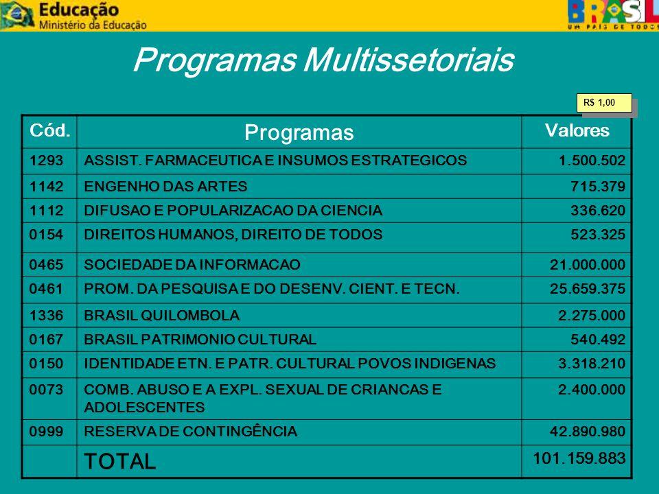 Programas Multissetoriais Cód. Programas Valores 1293ASSIST.