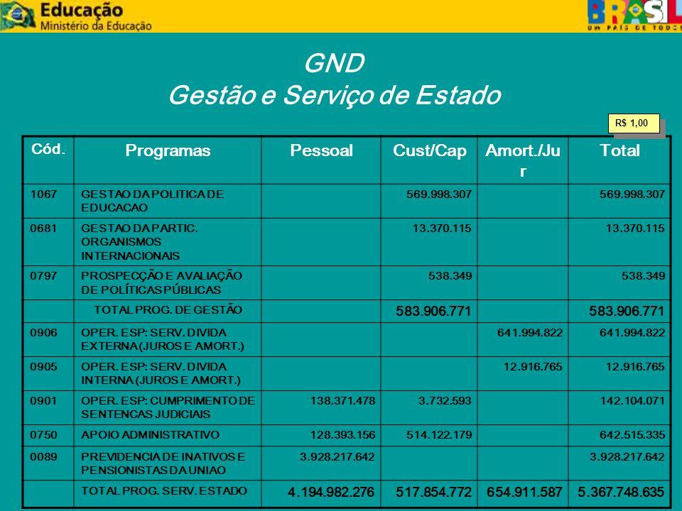 GND Gestão e Serviço de Estado Cód.