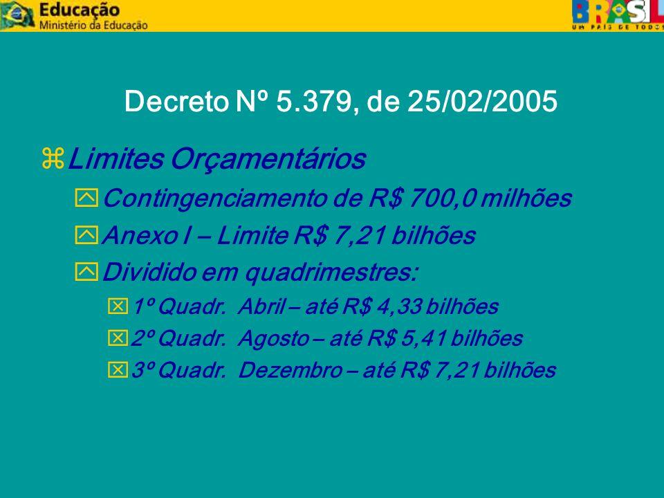 Decreto Nº 5.379, de 25/02/2005 zLimites Orçamentários yContingenciamento de R$ 700,0 milhões yAnexo I – Limite R$ 7,21 bilhões yDividido em quadrimestres: x1º Quadr.