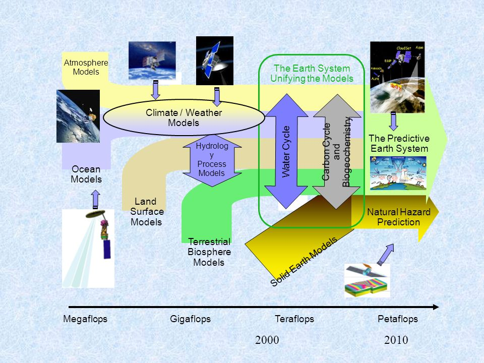 Atmosphere Models Ocean Models Land Surface Models Terrestrial Biosphere Models Solid Earth Models Carbon Cycle and Biogeochemistry Water Cycle The Earth System Unifying the Models The Predictive Earth System MegaflopsGigaflopsTeraflopsPetaflops Natural Hazard Prediction Hydrolog y Process Models Climate / Weather Models 20002010
