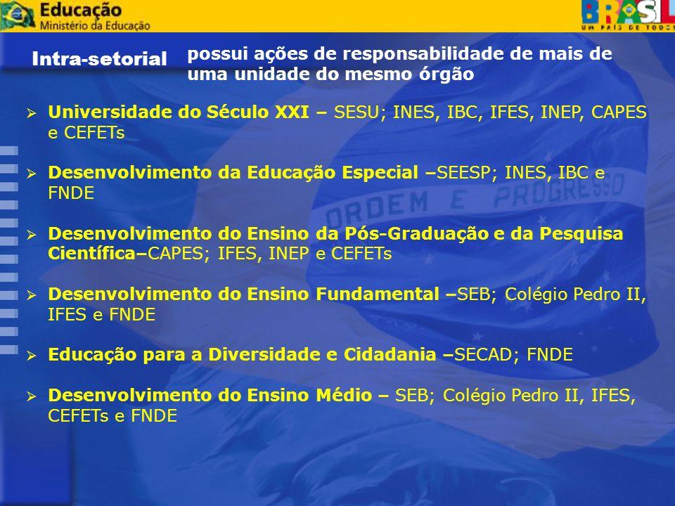 Universidade do Século XXI – SESU; INES, IBC, IFES, INEP, CAPES e CEFETs Desenvolvimento da Educação Especial –SEESP; INES, IBC e FNDE Desenvolvimento do Ensino da Pós-Graduação e da Pesquisa Científica–CAPES; IFES, INEP e CEFETs Desenvolvimento do Ensino Fundamental –SEB; Colégio Pedro II, IFES e FNDE Educação para a Diversidade e Cidadania –SECAD; FNDE Desenvolvimento do Ensino Médio – SEB; Colégio Pedro II, IFES, CEFETs e FNDE Intra-setorial possui ações de responsabilidade de mais de uma unidade do mesmo órgão