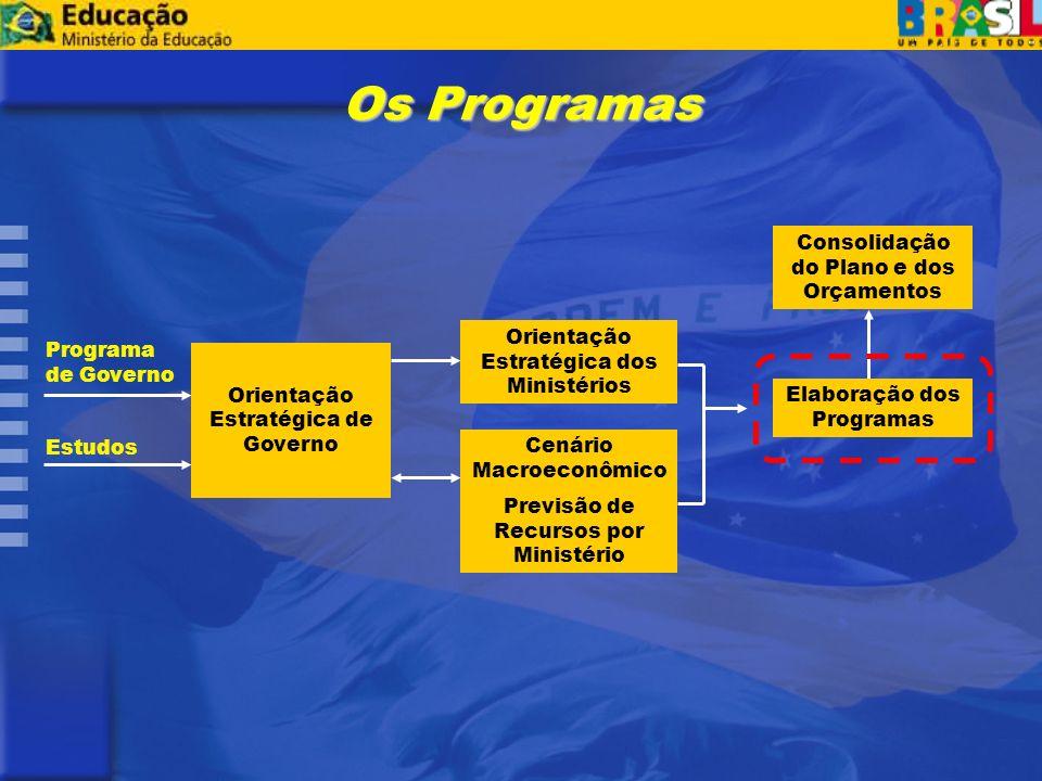 Consolidação do Plano e dos Orçamentos Orientação Estratégica dos Ministérios Cenário Macroeconômico Previsão de Recursos por Ministério Programa de Governo Estudos Orientação Estratégica de Governo Elaboração dos Programas Os Programas