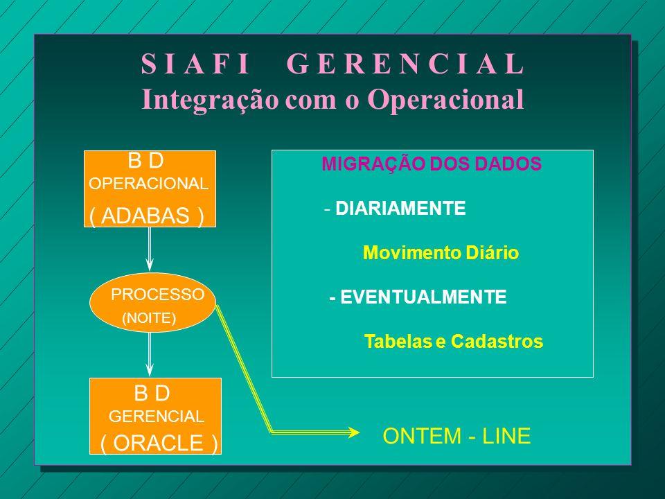 S I A F I G E R E N C I A L Integração com o Operacional B D OPERACIONAL ( ADABAS ) GERENCIAL ( ORACLE ) PROCESSO (NOITE) MIGRAÇÃO DOS DADOS - DIARIAM