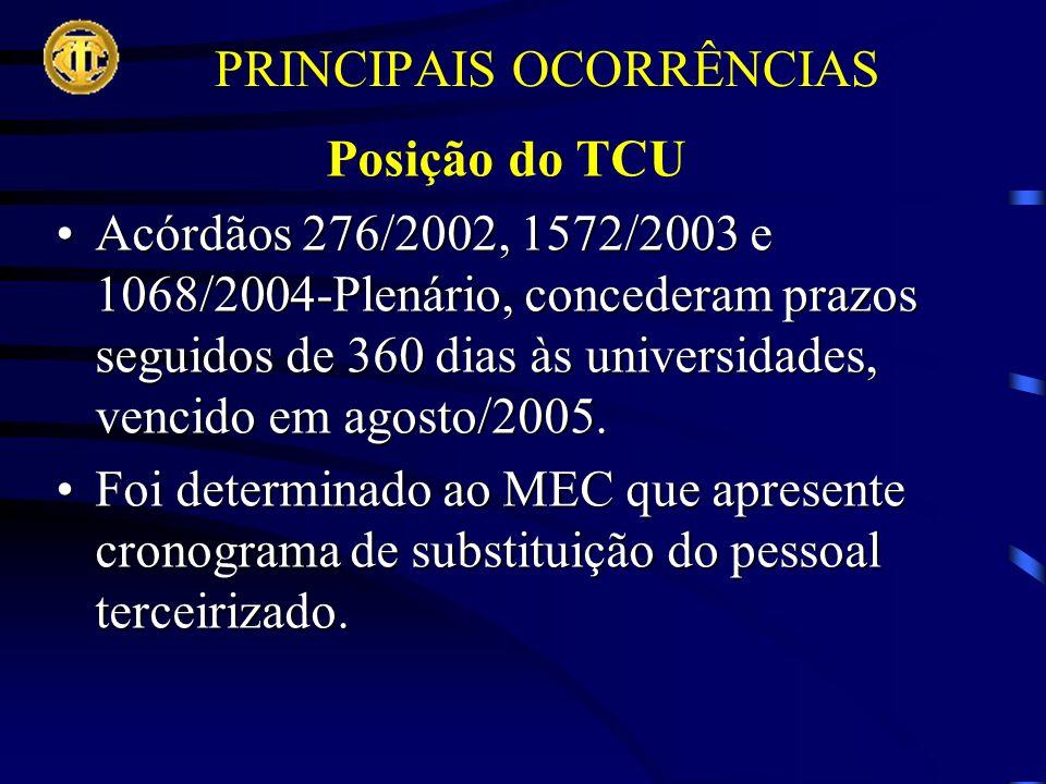 PRINCIPAIS OCORRÊNCIAS Posição do TCU Acórdãos 276/2002, 1572/2003 e 1068/2004-Plenário, concederam prazos seguidos de 360 dias às universidades, vencido em agosto/2005.Acórdãos 276/2002, 1572/2003 e 1068/2004-Plenário, concederam prazos seguidos de 360 dias às universidades, vencido em agosto/2005.