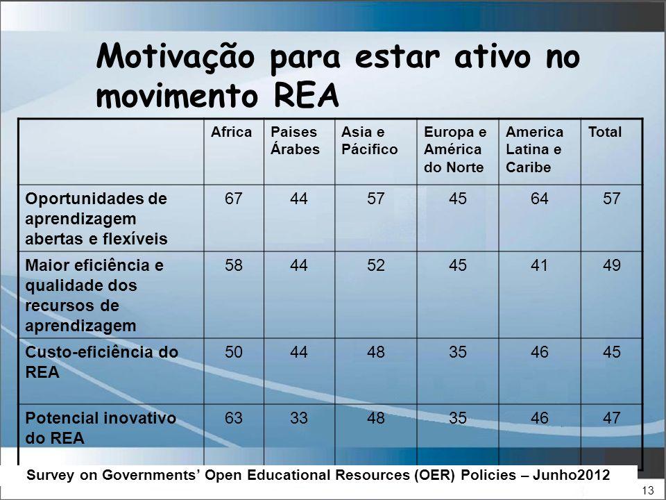 13 Motivação para estar ativo no movimento REA AfricaPaises Árabes Asia e Pácifico Europa e América do Norte America Latina e Caribe Total Oportunidades de aprendizagem abertas e flexíveis 674457456457 Maior eficiência e qualidade dos recursos de aprendizagem 584452454149 Custo-eficiência do REA 504448354645 Potencial inovativo do REA 633348354647 Survey on Governments Open Educational Resources (OER) Policies – Junho2012
