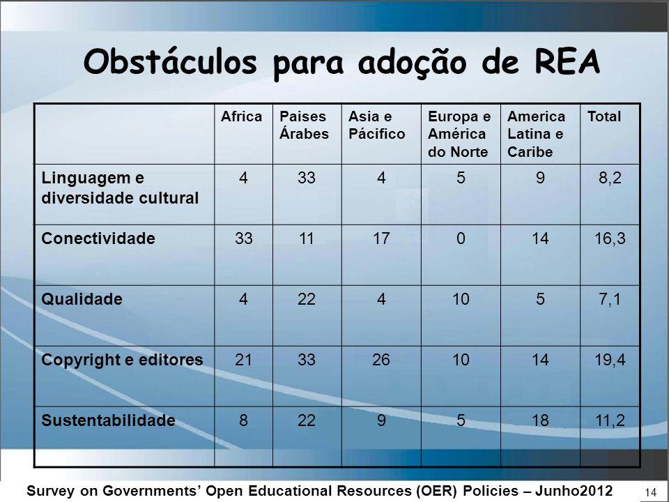 14 Obstáculos para adoção de REA AfricaPaises Árabes Asia e Pácifico Europa e América do Norte America Latina e Caribe Total Linguagem e diversidade cultural 4334598,2 Conectividade33111701416,3 Qualidade42241057,1 Copyright e editores213326101419,4 Sustentabilidade822951811,2 Survey on Governments Open Educational Resources (OER) Policies – Junho2012