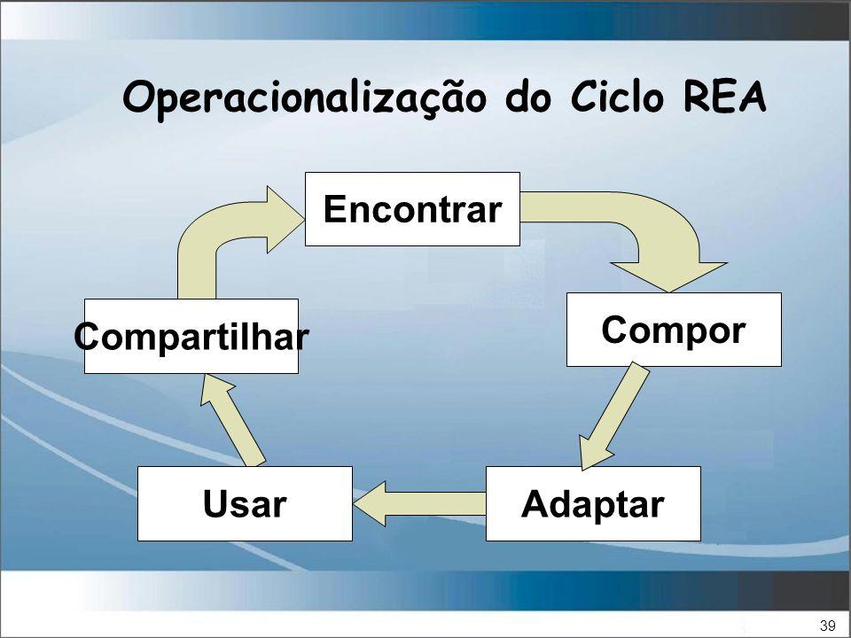 39 Operacionalização do Ciclo REA Encontrar Compor AdaptarUsar Compartilhar