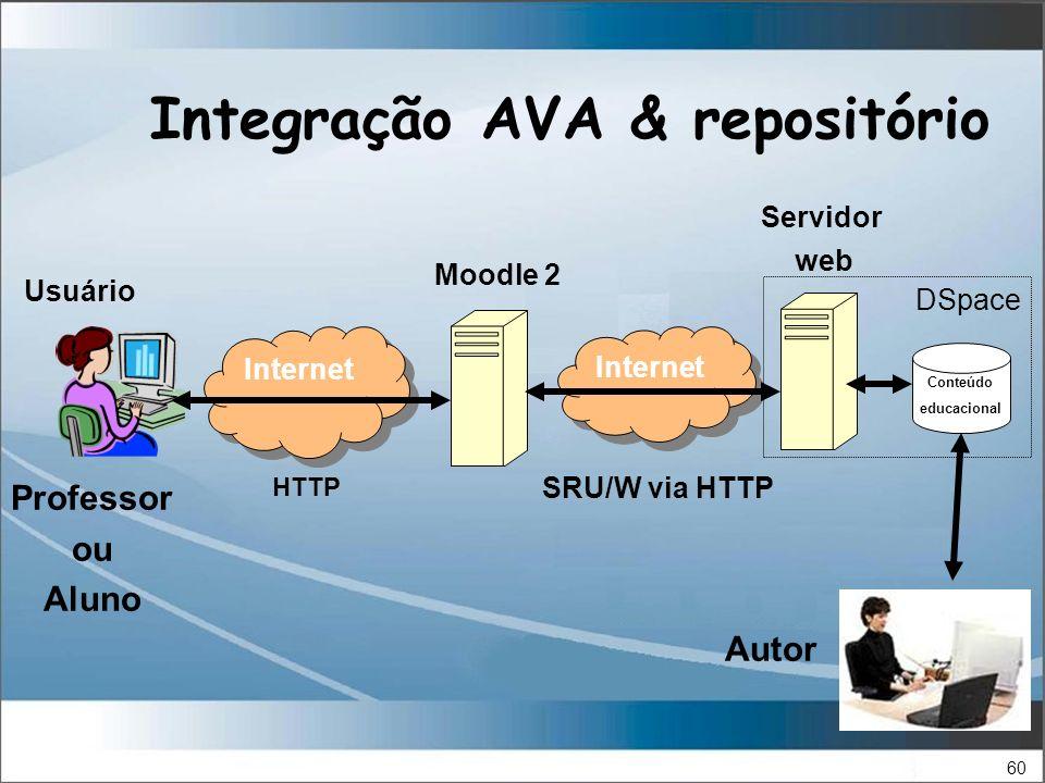 60 Integração AVA & repositório Internet Conteúdo educacional Internet HTTP SRU/W via HTTP Professor ou Aluno Moodle 2 DSpace Servidor web Autor Usuário