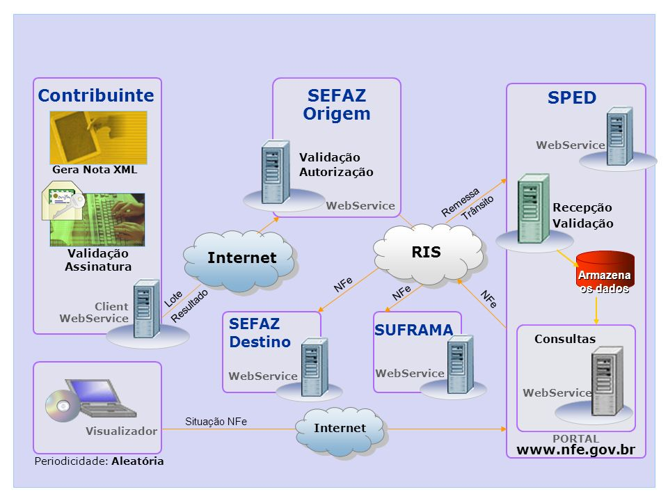 Contribuinte SEFAZ Origem SPED Recepção Validação WebService PORTAL www.nfe.gov.br Periodicidade: Aleatória SEFAZ Destino Lote Resultado NFe Client We
