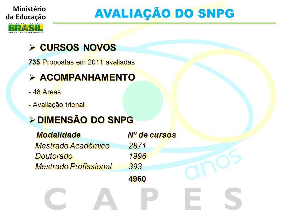 CURSOS NOVOS 735 Propostas em 2011 avaliadas ACOMPANHAMENTO - 48 Áreas - Avaliação trienal DIMENSÃO DO SNPG Modalidade Nº de cursos Mestrado Acadêmico