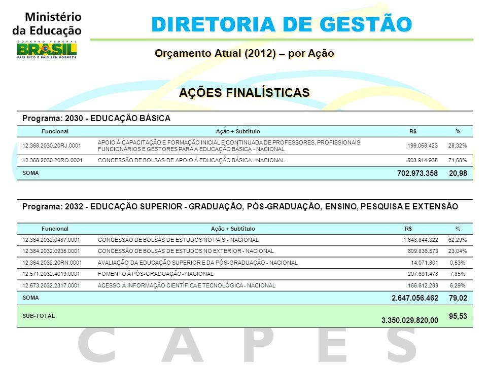 DIRETORIA DE GESTÃO Orçamento Atual (2012) – por Ação AÇÕES FINALÍSTICAS Orçamento Atual (2012) – por Ação AÇÕES FINALÍSTICAS Programa: 2030 - EDUCAÇÃ