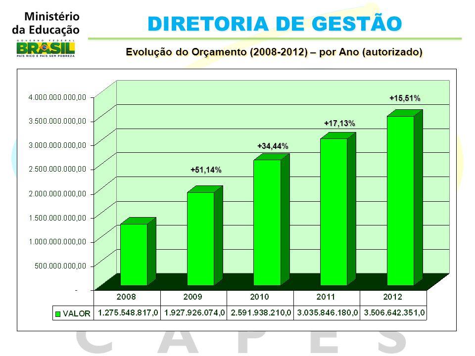 DIRETORIA DE GESTÃO Evolução do Orçamento (2008-2012) – por Ano (autorizado) +51,14% +34,44% +17,13% +15,51%