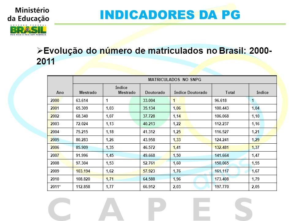 INDICADORES DA PG Evolução do número de matriculados no Brasil: 2000- 2011 Ano MATRICULADOS NO SNPG Mestrado Í ndice MestradoDoutorado Í ndice Doutora