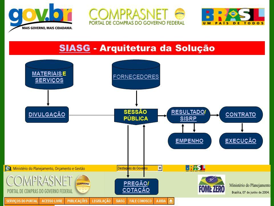 SIASGSIASG - Arquitetura da Solução FORNECEDORES MATERIAIS MATERIAIS E SERVIÇOS DIVULGAÇÃO SESSÃO PÚBLICA RESULTADORESULTADO/ SISRP EMPENHO CONTRATO E