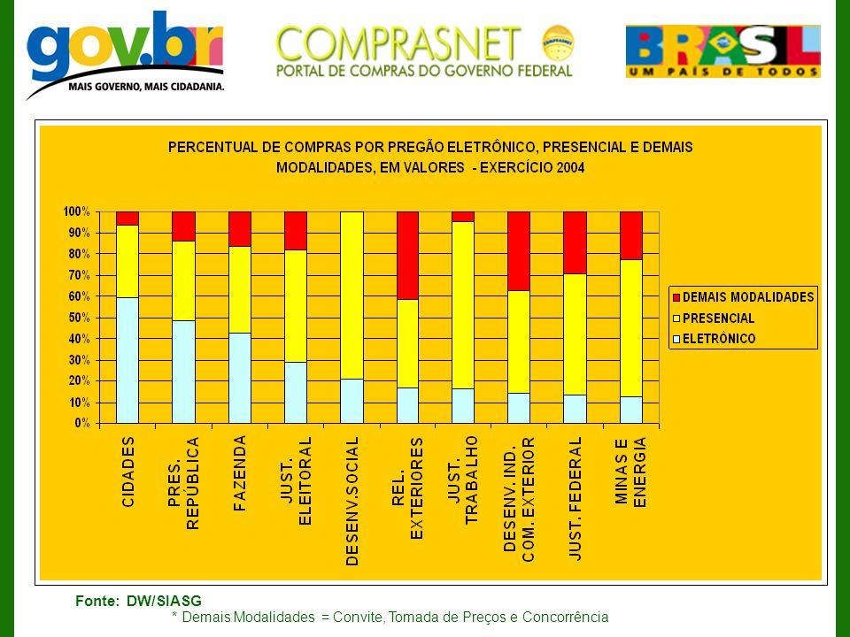 * Demais Modalidades = Convite, Tomada de Preços e Concorrência Fonte: DW/SIASG