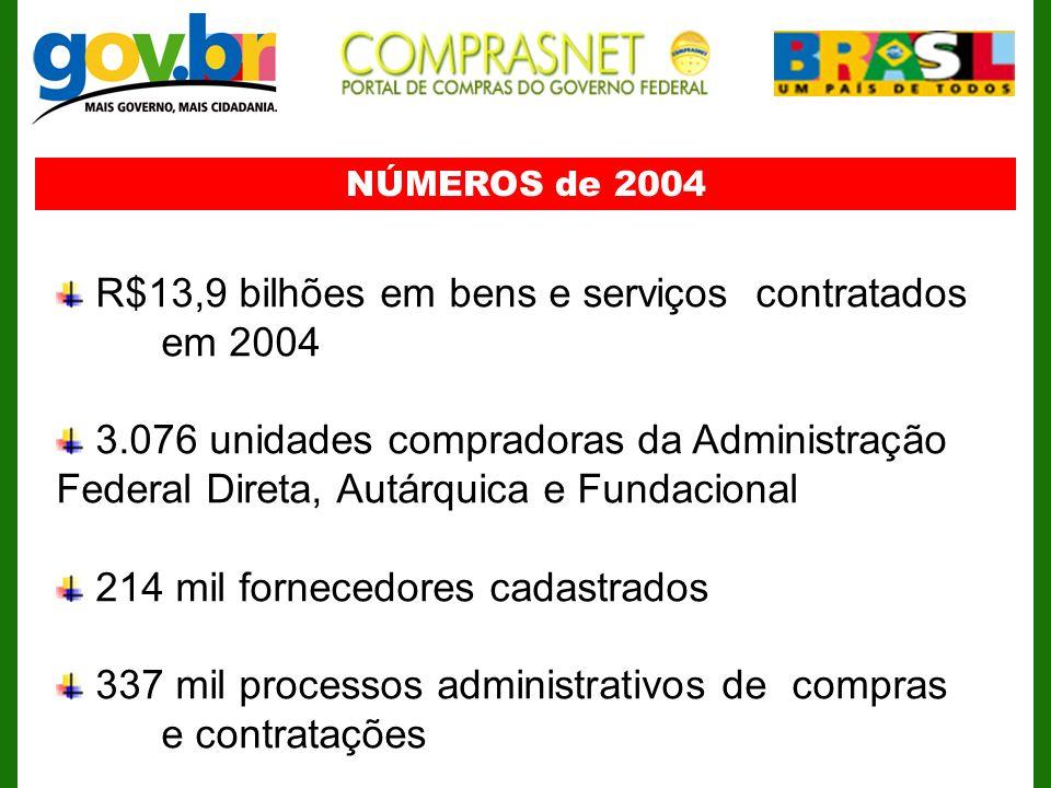 NÚMEROS de 2004 R$13,9 bilhões em bens e serviços contratados em 2004 3.076 unidades compradoras da Administração Federal Direta, Autárquica e Fundaci