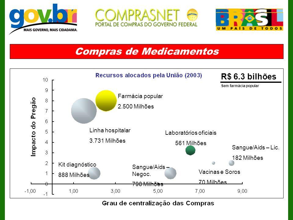 Compras de Medicamentos Farmácia popular 2.500 Milhões Linha hospitalar 3.731 Milhões Kit diagnóstico 888 Milhões Laboratórios oficiais 561 Milhões Sa