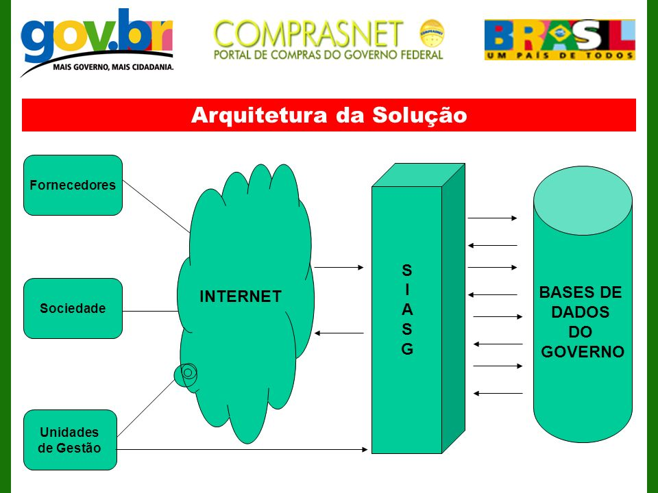 Arquitetura da Solução INTERNET Unidades de Gestão Fornecedores Sociedade SIASGSIASG BASES DE DADOS DO GOVERNO
