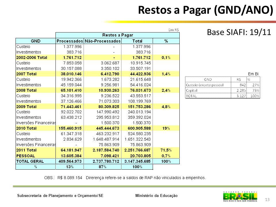 Ministério da EducaçãoSubsecretaria de Planejamento e Orçamento/SE 13 Base SIAFI: 19/11 Restos a Pagar (GND/ANO)